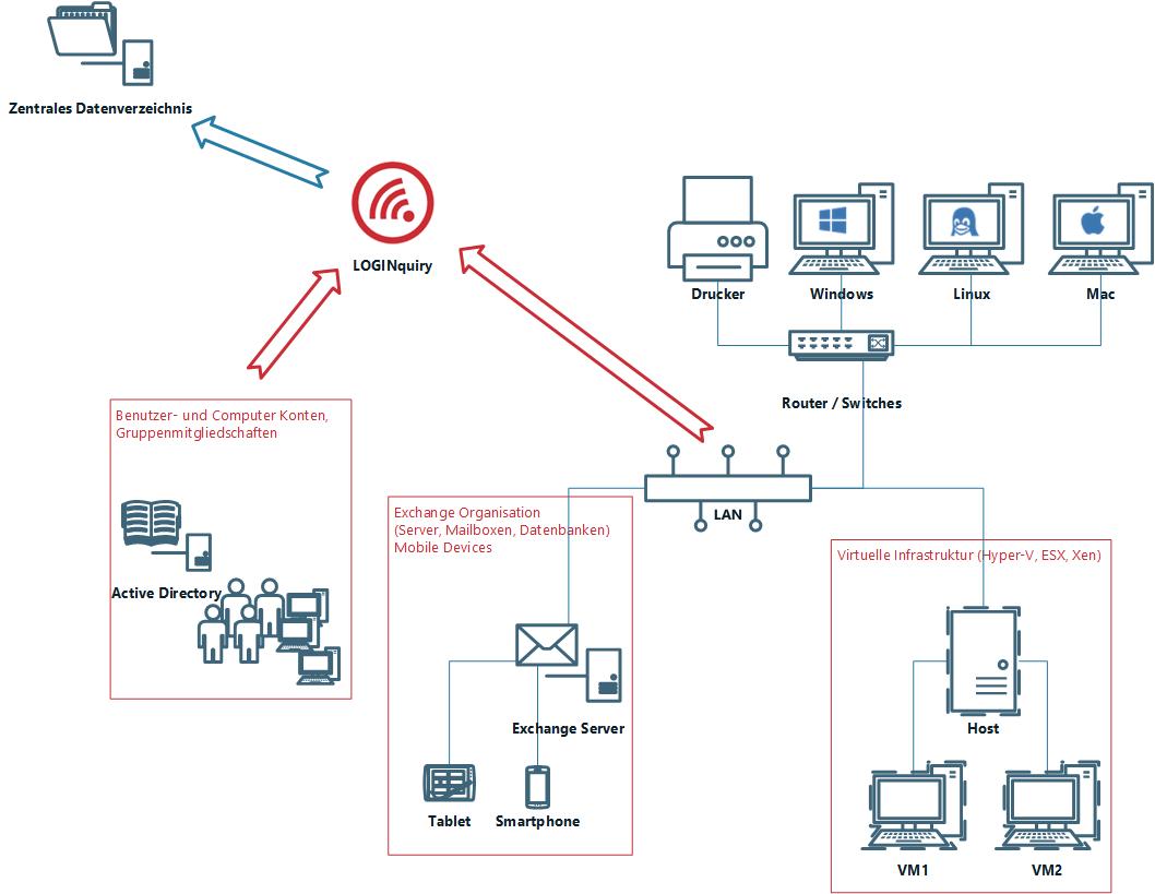 Datenerfassung mit LOGINquiry von Windows, Linux, Mac, Hosts, VMs, Active Directory, Exchange Organisation