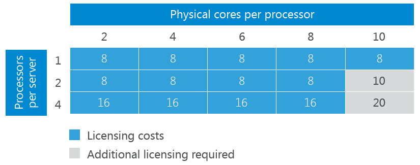 Anzahl an benötigten Zweierpacklizenzen für Windows Server 2016