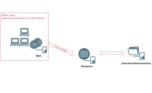Inventarisierung mittels Offline Agenten