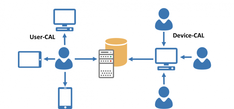 User-CALs und Device-CALs: Anzahl ermitteln