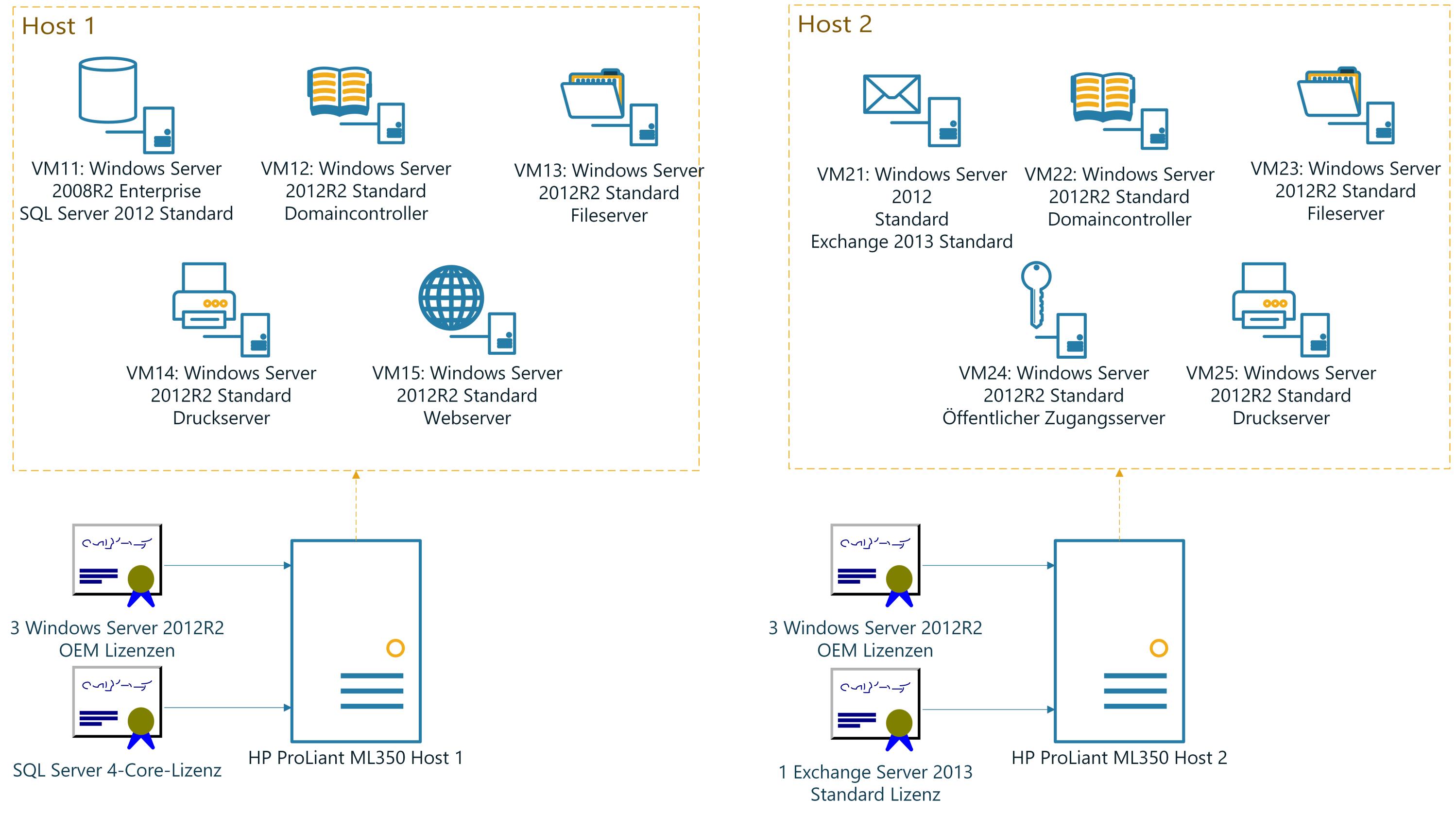 Mehrere Servertypen und verschiedene Lizenzen