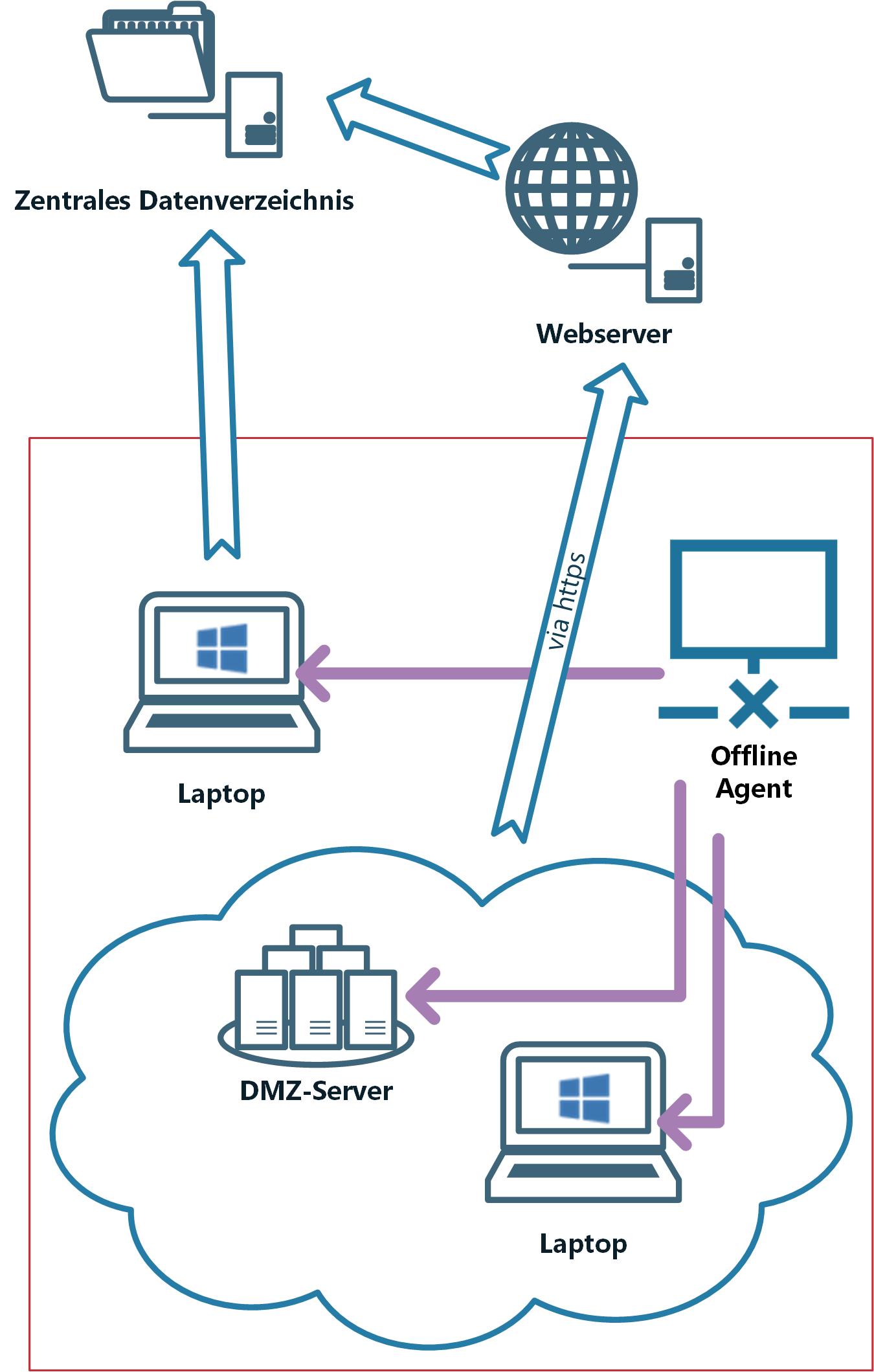 Der Offline Agent erfasst Daten von Laptops oder aus der DMZ