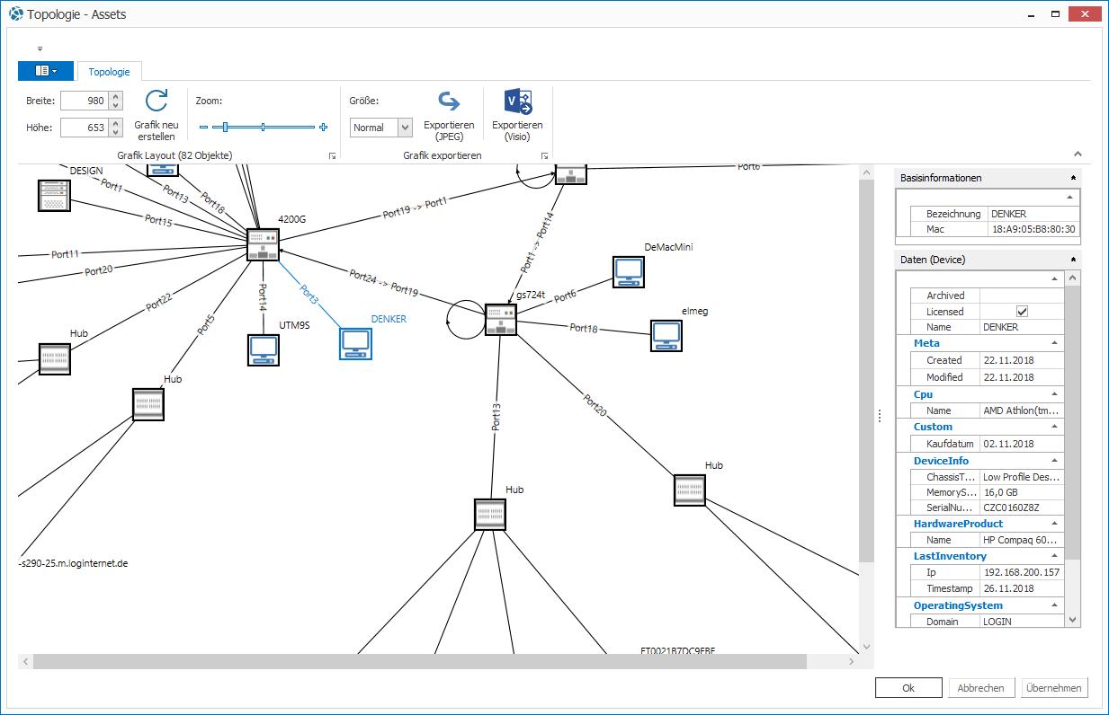 Ansicht der Netzwerk-Topologie mit Anzeige der Ports