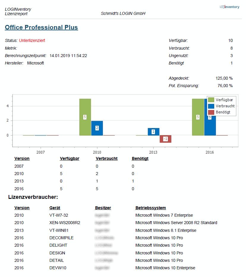 Lizenzreport für Office Professional Plus