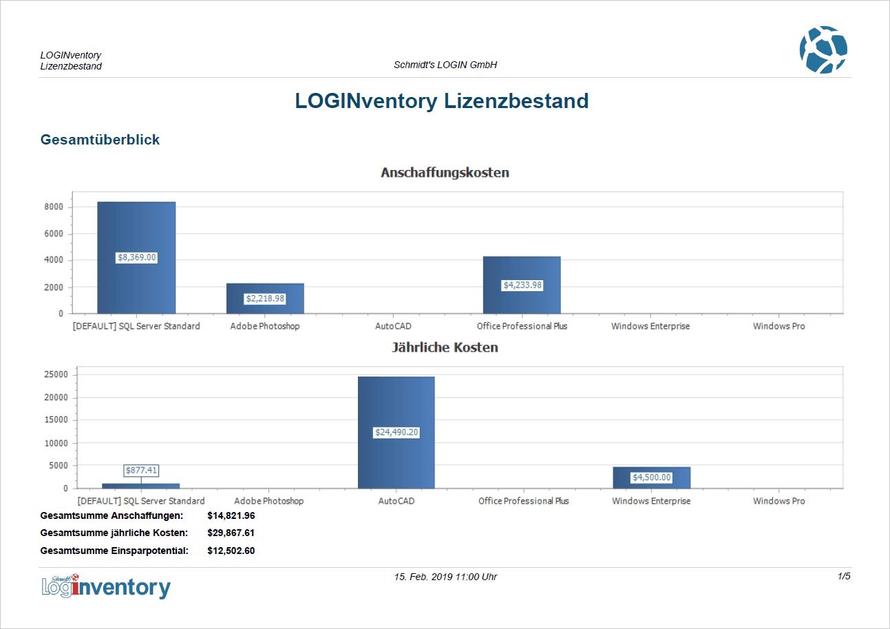 Überblick über die Lizenzkosten