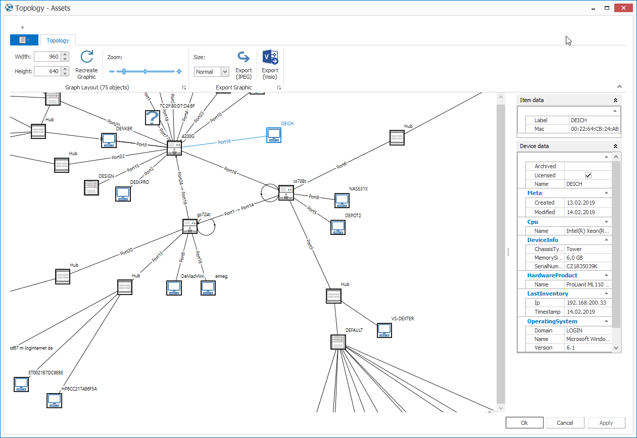 Grahpical Representation of the Network