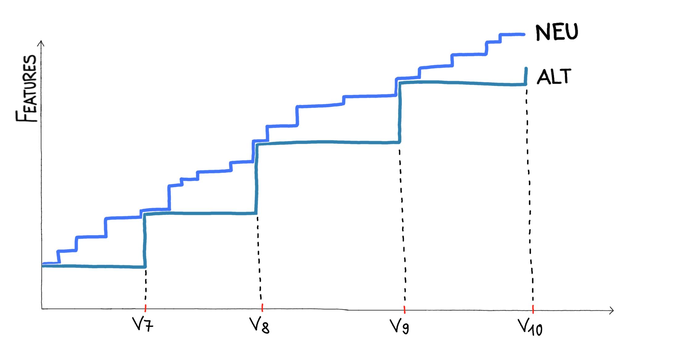 Graph Änderung Weiterentwicklung